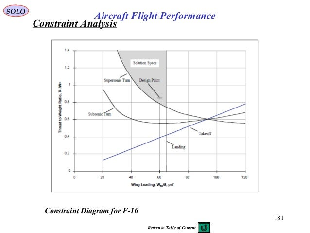 181 Constraint Diagram for F-16 SOLO Aircraft Flight Performance Constraint Analysis Return to Table of Content