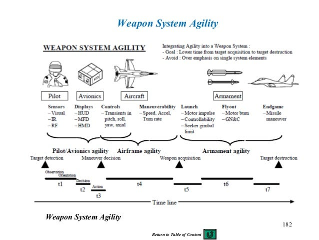 182 Weapon System Agility Weapon System Agility Return to Table of Content