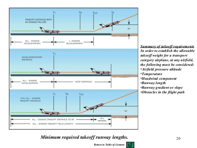 20Minimum required takeoff runway lengths. Summary of takeoff requirements In order to establish the allowable takeoff wei...