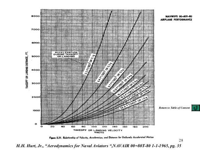 """28 H.H. Hurt, Jr., """"Aerodynamics for Naval Aviators """",NAVAIR 00=80T-80 1-1-1965, pg. 35 Return to Table of Content"""