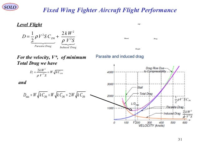 31 Fixed Wing Fighter Aircraft Flight Performance SOLO Level Flight For the velocity, V*, of minimum Total Drag we have 02...