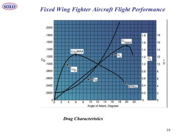 39 Drag Characteristics Fixed Wing Fighter Aircraft Flight Performance SOLO