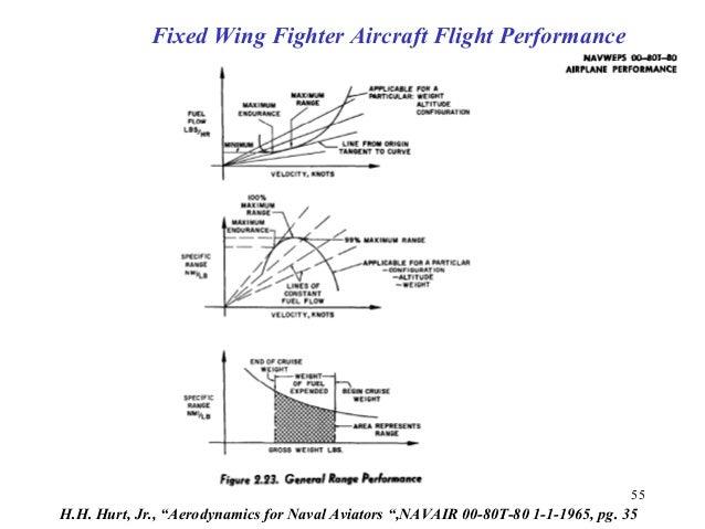 "55 H.H. Hurt, Jr., ""Aerodynamics for Naval Aviators "",NAVAIR 00-80T-80 1-1-1965, pg. 35 Fixed Wing Fighter Aircraft Flight..."
