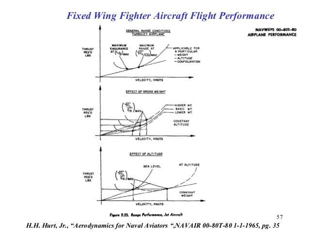 "57 H.H. Hurt, Jr., ""Aerodynamics for Naval Aviators "",NAVAIR 00-80T-80 1-1-1965, pg. 35 Fixed Wing Fighter Aircraft Flight..."