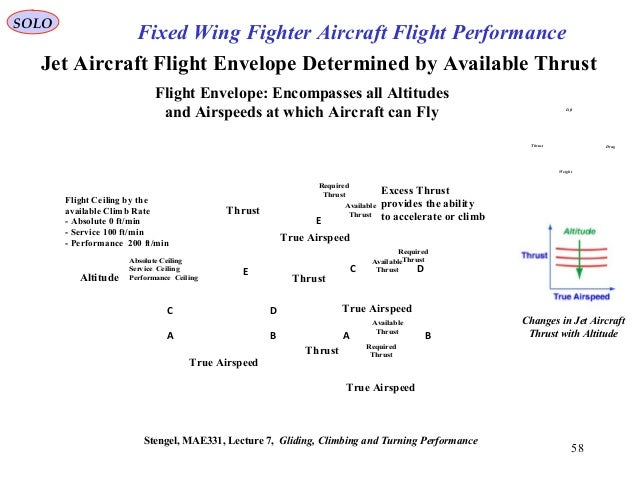 58 Flight Ceiling by the available Climb Rate - Absolute 0 ft/min - Service 100 ft/min - Performance 200 ft/min True Airsp...
