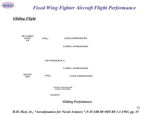 "62 H.H. Hurt, Jr., ""Aerodynamics for Naval Aviators "",NAVAIR 00=80T-80 1-1-1965, pg. 35 Gliding Flight CLEAR CONFIGURATION..."