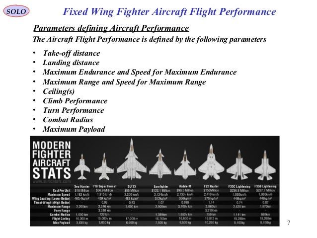 7 Fixed Wing Fighter Aircraft Flight PerformanceSOLO The Aircraft Flight Performance is defined by the following parameter...