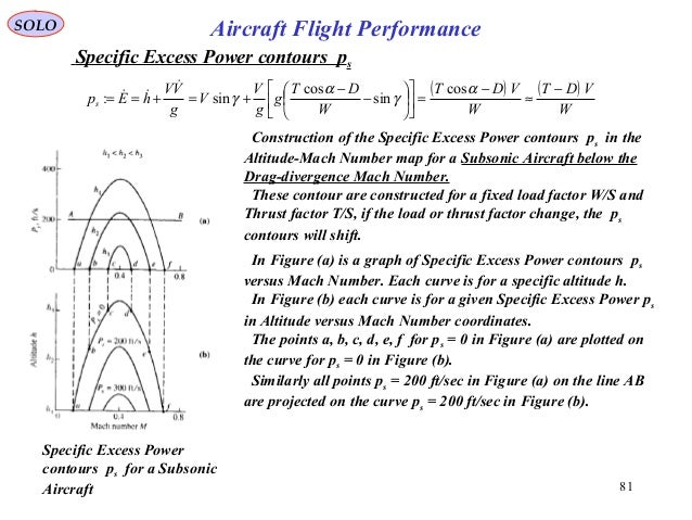 SOLO 81 Aircraft Flight Performance Construction of the Specific Excess Power contours ps in the Altitude-Mach Number map ...