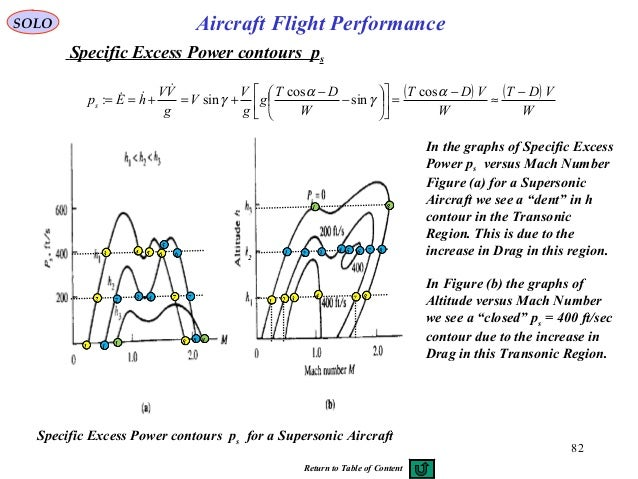 SOLO 82 Aircraft Flight Performance Specific Excess Power contours ps for a Supersonic Aircraft In the graphs of Specific ...