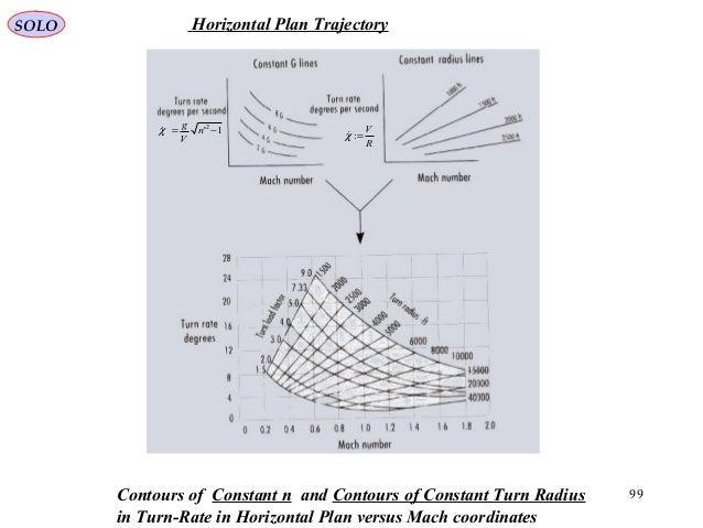 99 R V =:χ1'2 −= n V g χ Contours of Constant n and Contours of Constant Turn Radius in Turn-Rate in Horizontal Plan ver...