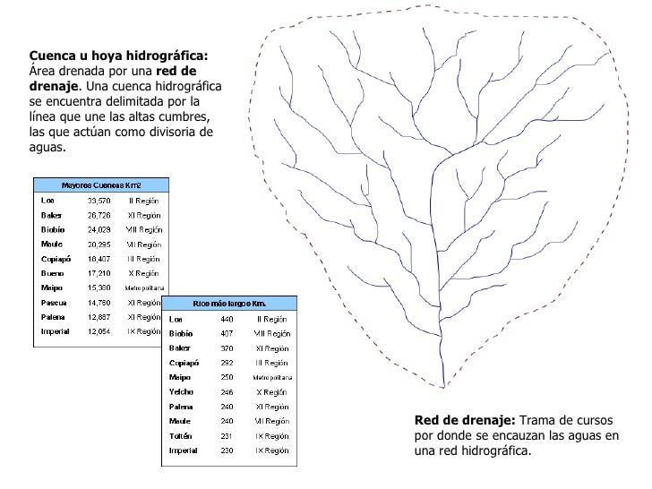 Tipos de cuencasClima, relieve y constitución geológica determinanáreas con distintos tipos de escurrimiento.  •   Cuencas...