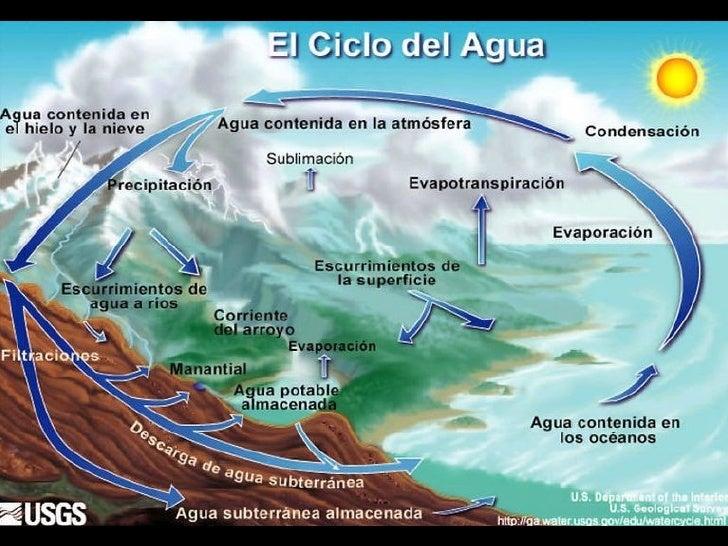 Un río es un escurrimiento permanente y superficial de agua.Sus aguas se alimentan de:              LLUVIAS               ...