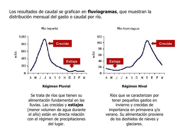 Crecida 1                                       Crecida 2             Régimen Mixto        Son ríos que le corresponden la...