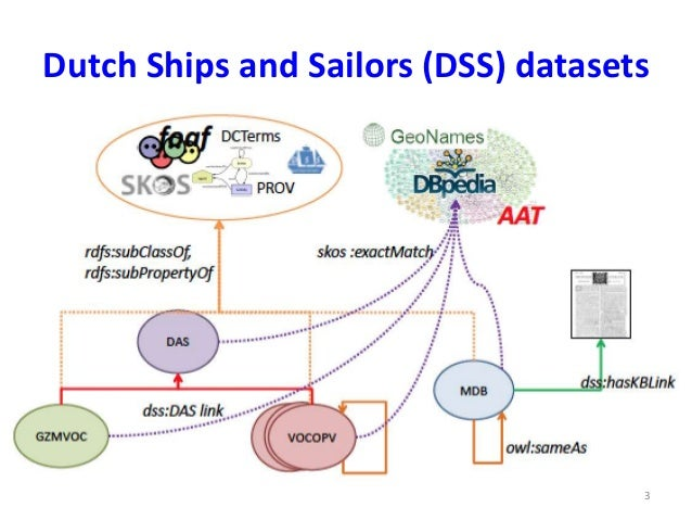 Linking historical ship records to a newspaper archive Slide 3