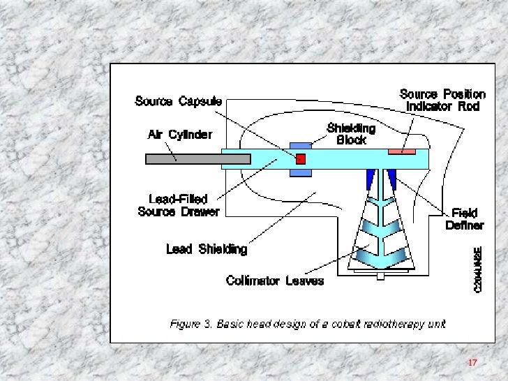 Isotopic Teletherapy MachinesSlideShare