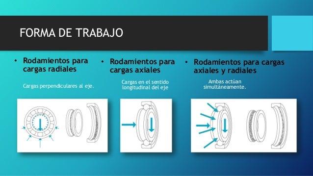 FORMA DE TRABAJO • Rodamientos para cargas radiales Cargas perpendiculares al eje. • Rodamientos para cargas axiales Carga...
