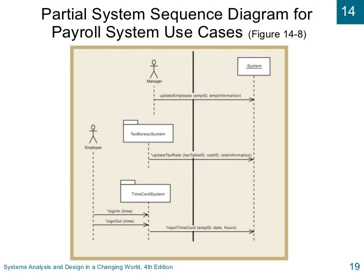 14 Si Systems Analysis And Design