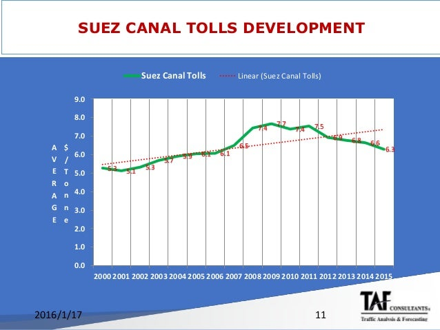 suez canal its impact on global Developed area and the impact this can have on egyptian and global trade keywords: suez canal its location on the suez canal and its area which i s about 35.