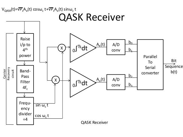 Coherent and Non-coherent detection of ASK, FSK AND QASK