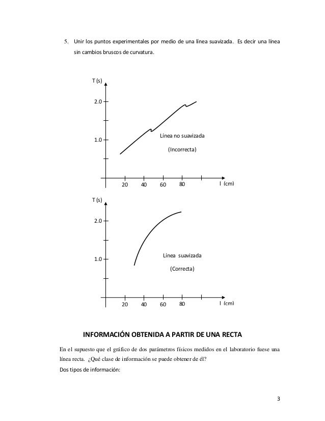 gráficas lineales