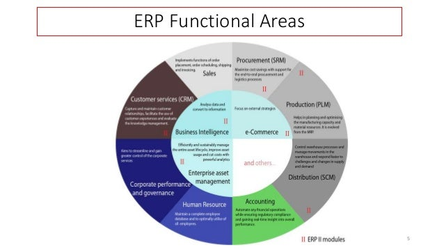 information needs of different functional area information technology essay We will write a custom essay sample on management and functional  appropriate technology there are 3 areas in the organization  a functional information.
