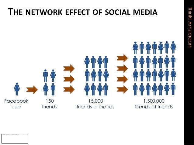 The Impact of Social Media on Advertising