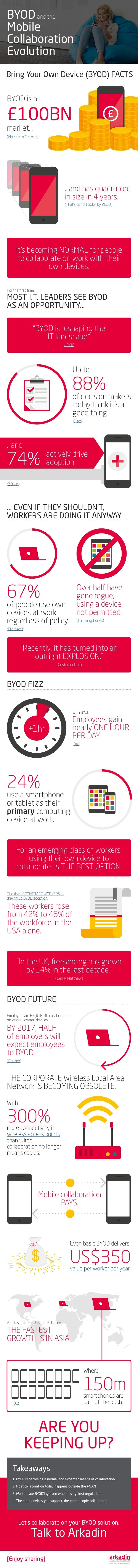 BYOD Mobile Collaboration Evolution Bring Your Own Device (BYOD) FACTS … EVEN IF THEY SHOULDN'T, WORKERS ARE DOING IT ANYW...