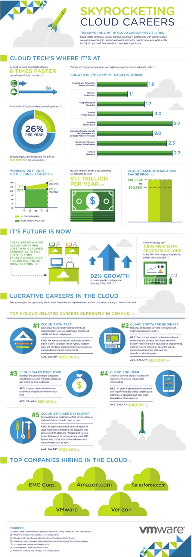 VMware Cloud Careers