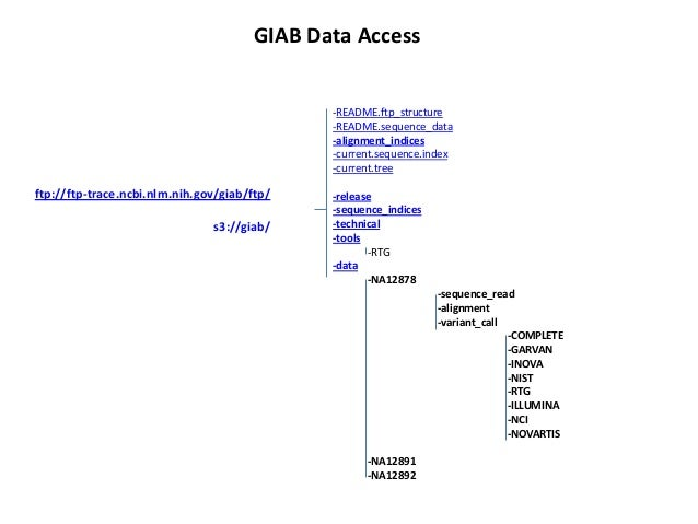 GIAB Data Access  -README.ftp_structure -README.sequence_data -alignment_indices -current.sequence.index -current.tree  ft...