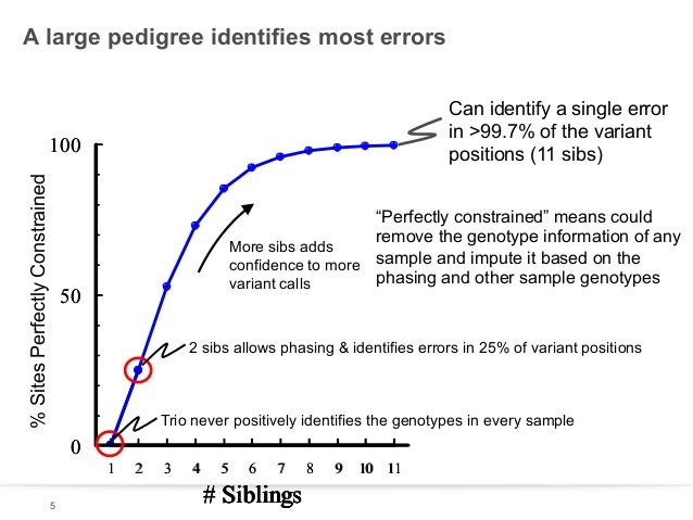 A large pedigree identifies most errors Can identify a single error in >99.7% of the variant positions (11 sibs)  % Sites ...