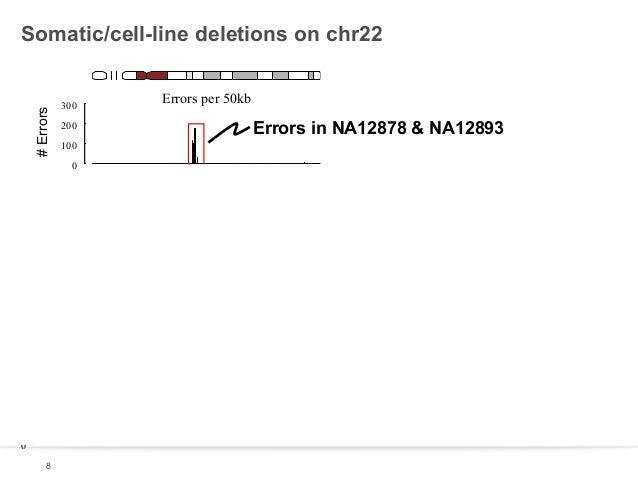 # Errors  Somatic/cell-line deletions on chr22  300 200  Errors per 50kb  Errors in NA12878 & NA12893  100 0  300 200 100 ...