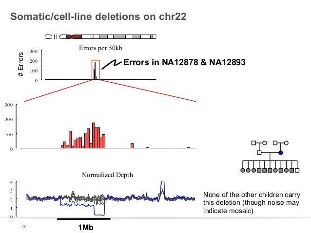 # Errors  Somatic/cell-line deletions on chr22  300  Errors per 50kb  Errors in NA12878 & NA12893  200 100 0  300 200 100 ...