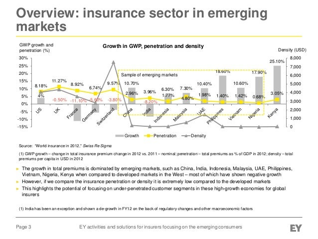 EY activities and solutions for insurers focusing on the emerging consumers Slide 3