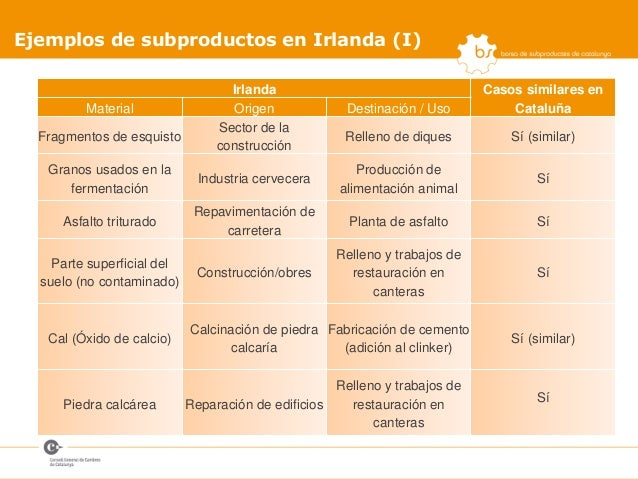 Lorena Jurado - BSC - Reflexiones sobre subproducto y fin