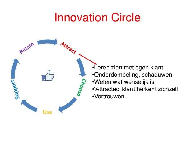 Doe wat je belooft! Innovation Circle