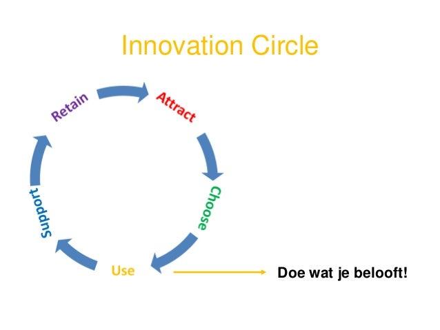 •Feedback deel van product •Respectvolle conversatie •Irritatie omzetten in tevredenheid •Klant = fan Innovation Circle