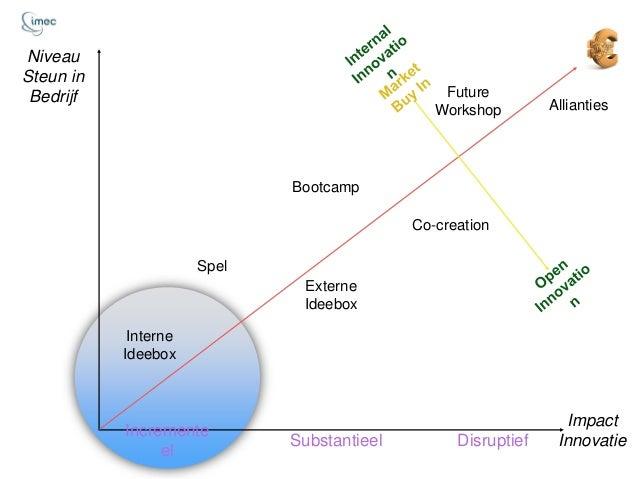 Menu Herhalen werkt! Risico's Proces KPI Kosten Financiering Financiële innovatie