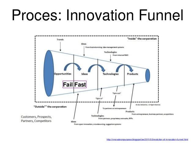 Proces: bewust mee om gaan Idee-generatie: focus! Ondernemen rond behoefte klant = creativiteit Innovatie als proces = man...