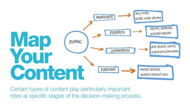 Passender Content in der Customer Journey ist entscheidend