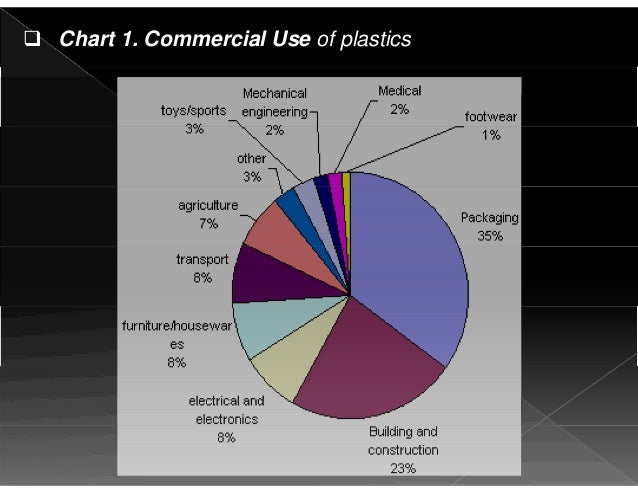 Building Materials As A Plastic