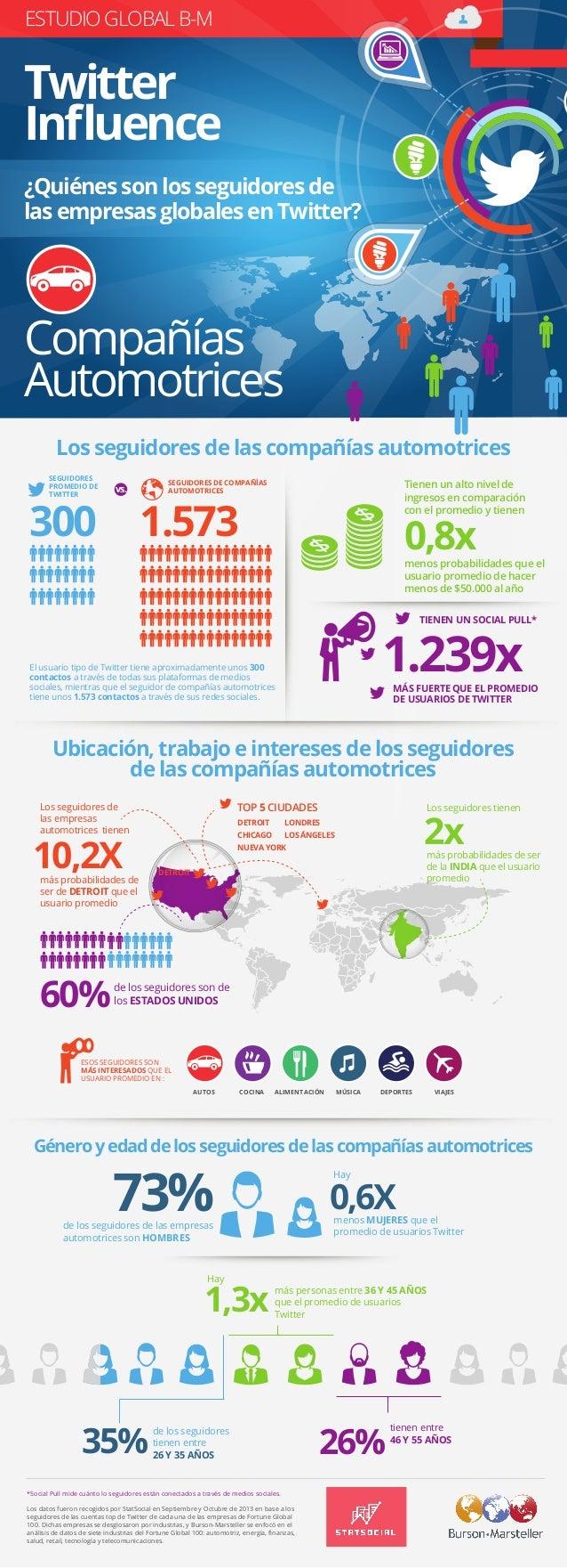 ESTUDIO GLOBAL B-M 35% 73% 0,6X de los seguidores tienen entre 26 Y 35 AÑOS 1,3x más personas entre 36 Y 45 AÑOS que el pr...
