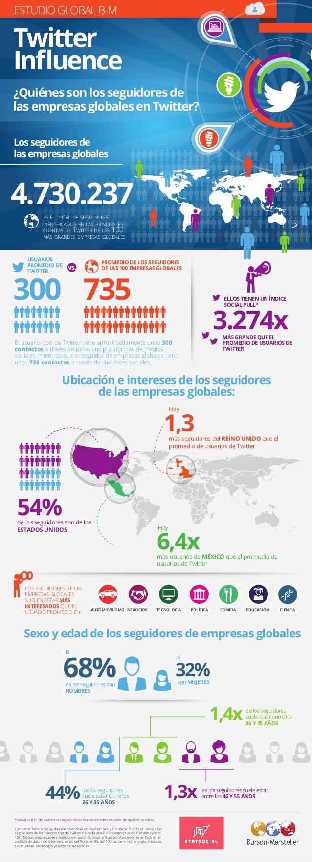 ESTUDIO GLOBAL B-M Twitter Influence ¿Quiénes son los seguidores de las empresas globales en Twitter? Los seguidores de las...