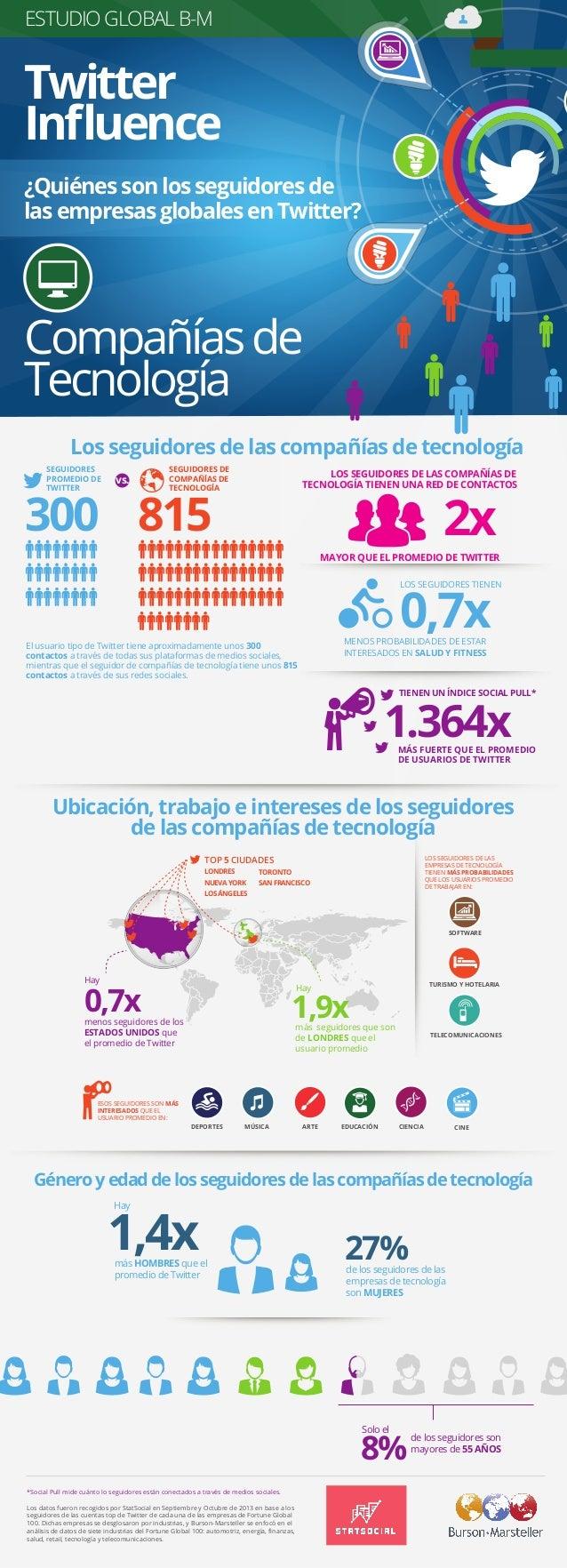 *Social Pull mide cuánto lo seguidores están conectados a través de medios sociales. Los datos fueron recogidos por StatSo...