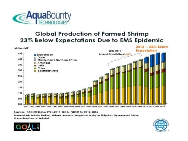 Dr  Ronald L  Stotish - Aquaculture: Unfilled Needs and