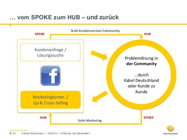 © Kabel Deutschland • … vom SPOKE zum HUB – und zurück Problemlösung in der Community ...durch Kabel Deutschland oder Kund...
