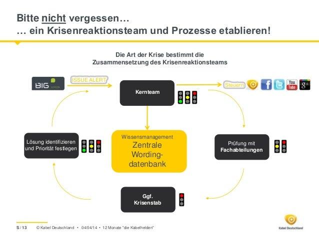 © Kabel Deutschland • ISSUE ALERT Krisenstrategie Maßnahmenplan Kernteam Prüfung mit Fachabteilungen Ggf. Krisenstab Lösun...
