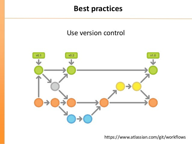 Coding & Best Practice in Programming in the NGS era