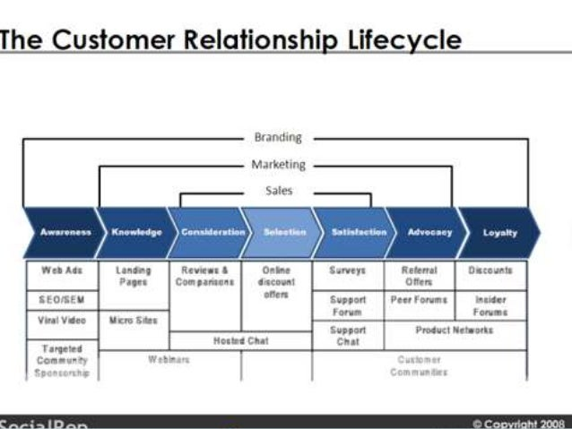 customer relationship models They want to build and maintain lasting—and profitable—relationships with their   the foregoing leads us into two simplified pictures or models of accounts'.