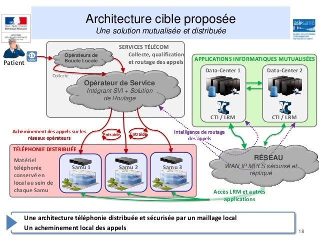 2014 05 22 asip sante ateliers ssa 2014 140520 hit for Architecture informatique definition