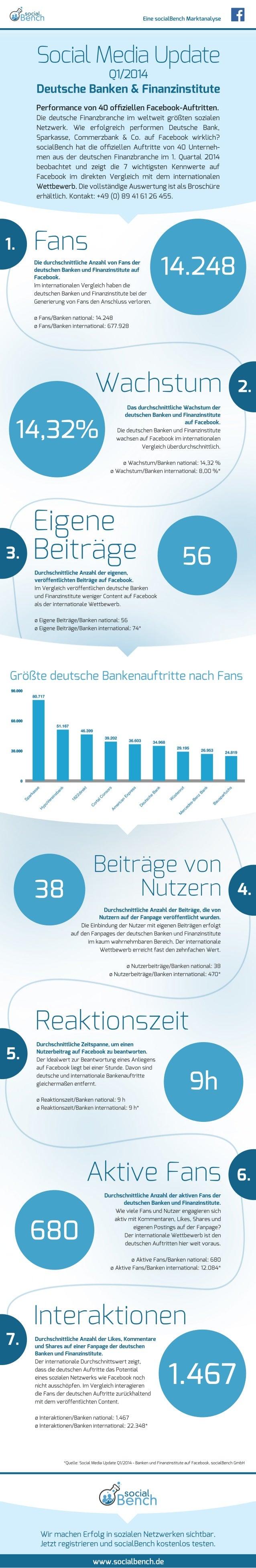 Eine socialBench Marktanalyse  Social Media Update  Q1/2014  Deutsche Banken & Finanzinstitute  Performance von 40 offizie...